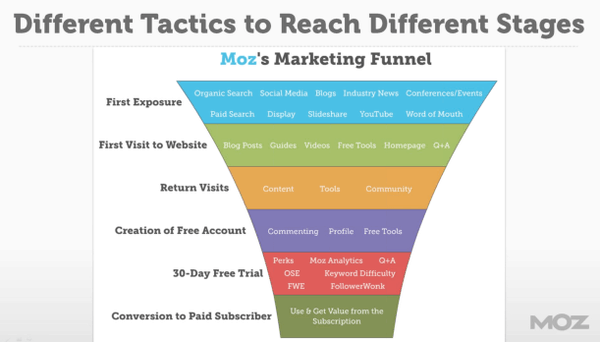 Moz Marketing Funnel